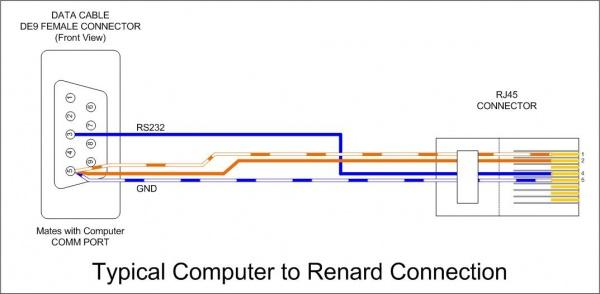 renard data cables